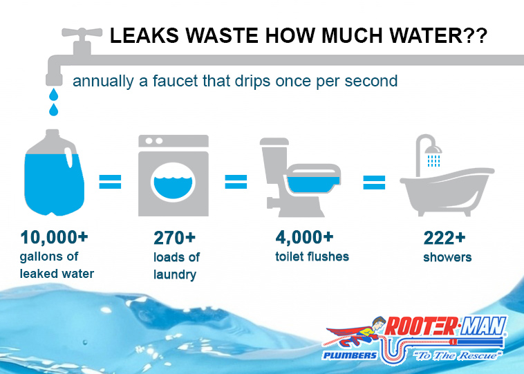 Read above about all the ways small leaks and drips can affect your water bill!