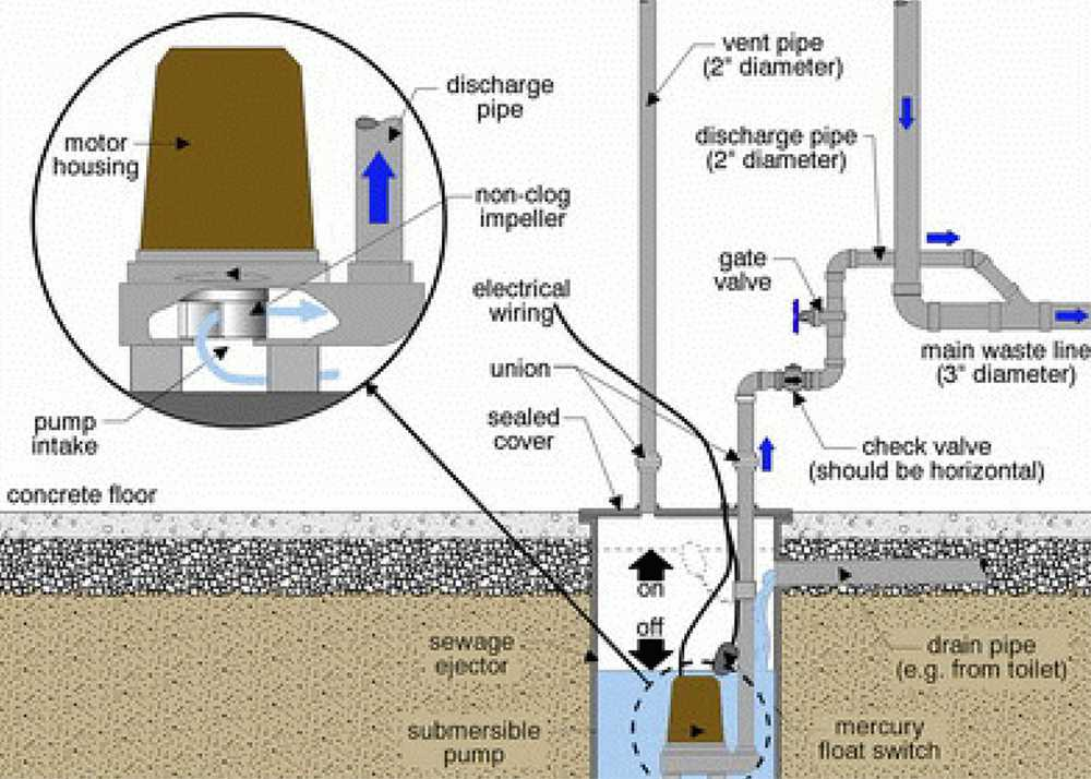 sewage ejector pump diagram